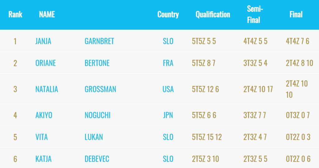 Oriane prend la deuxième place en finale de l'épreuve de bloc de Meiringen (en signant 2 blocs et 4 zones en 8 et 10 essais), Janja Garnbret intouchable